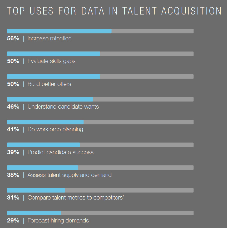 Data in Talent Acquisition