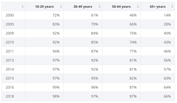 Internet Penetration by Age