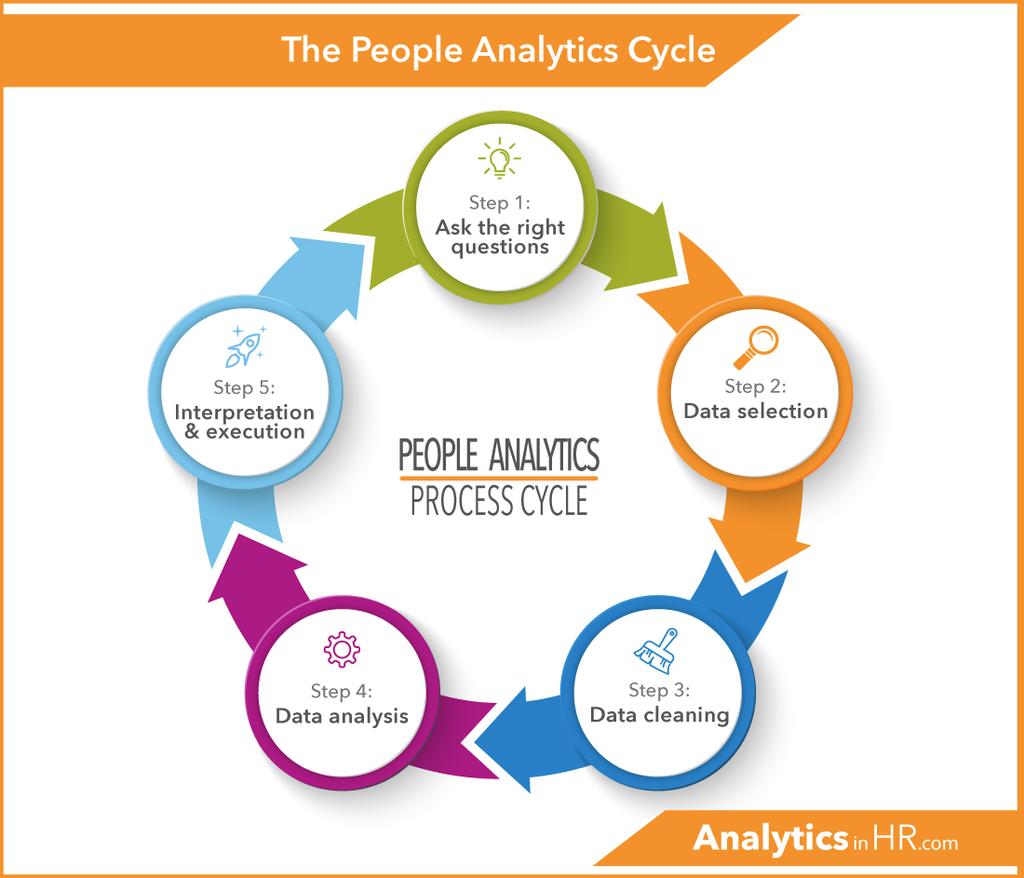 People Analytics Cycle