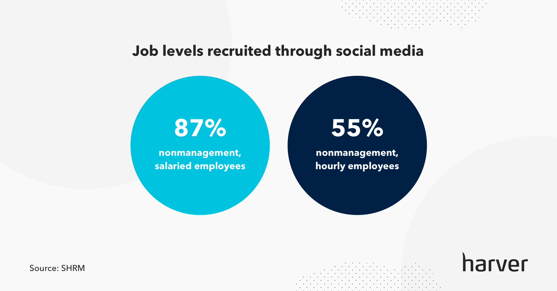 Social media recruitment for different levels