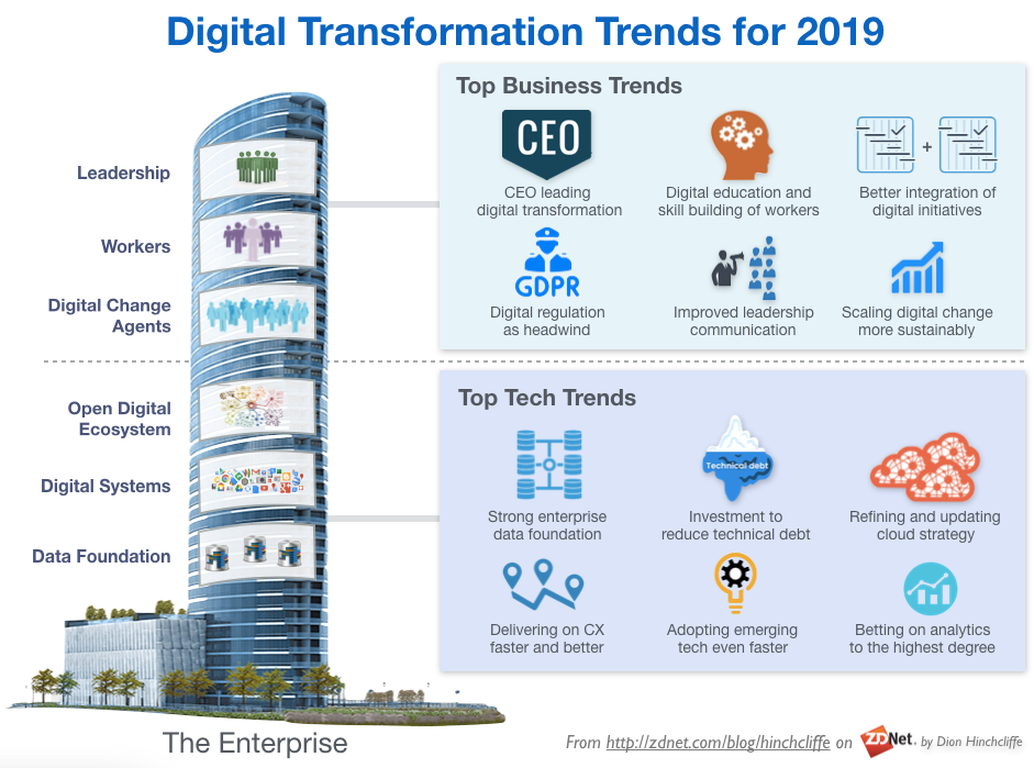 Business Trends 2019