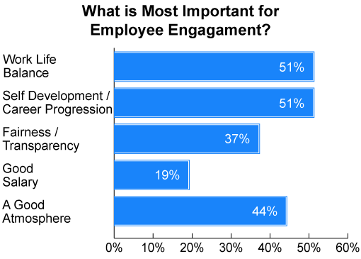 Employee Engagement Survey