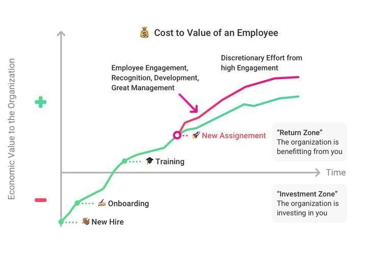 Employee Engagement Value