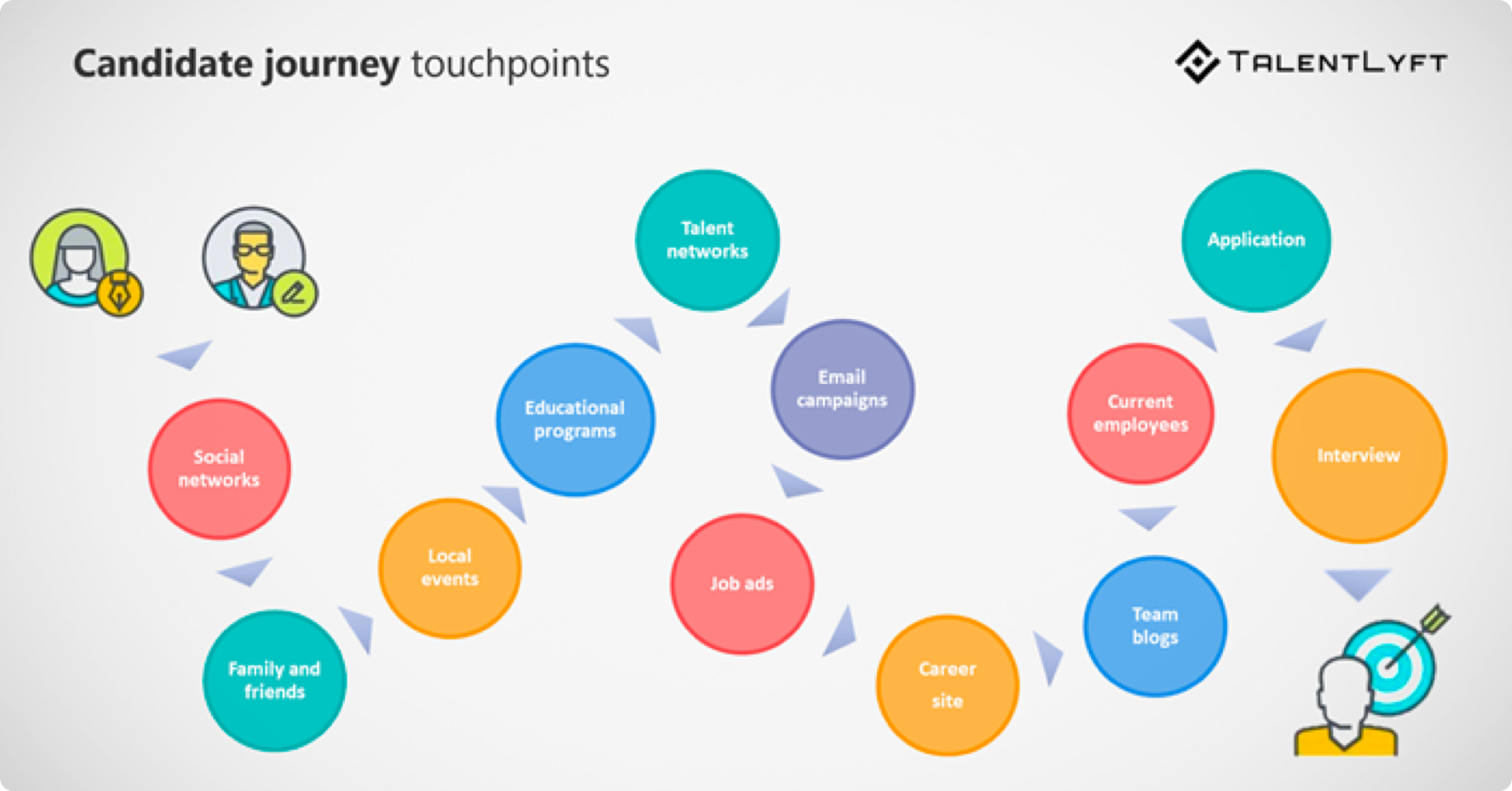 Candidate Journey Touchpoints