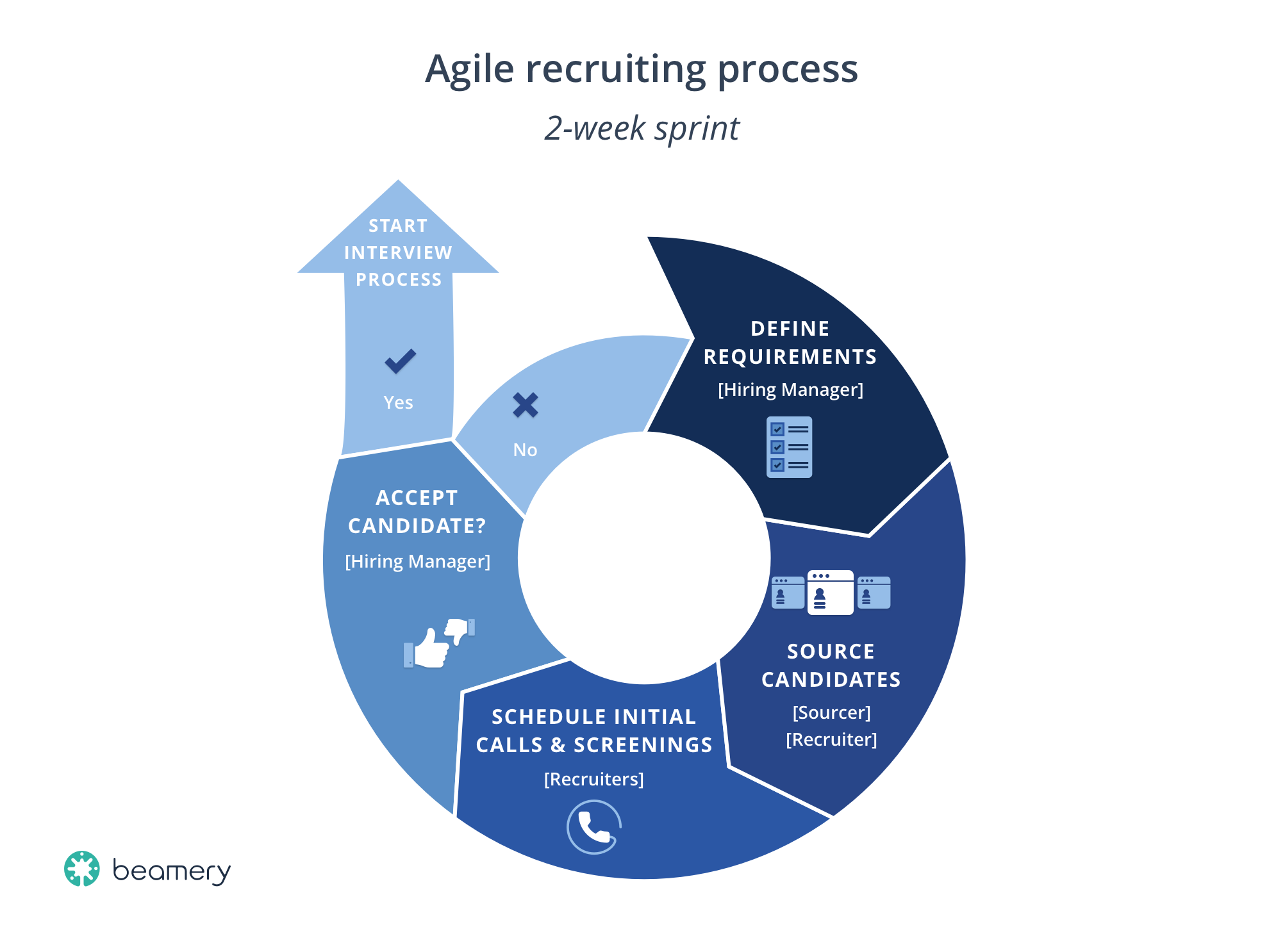 Agile Recruiting Process Sprint Example