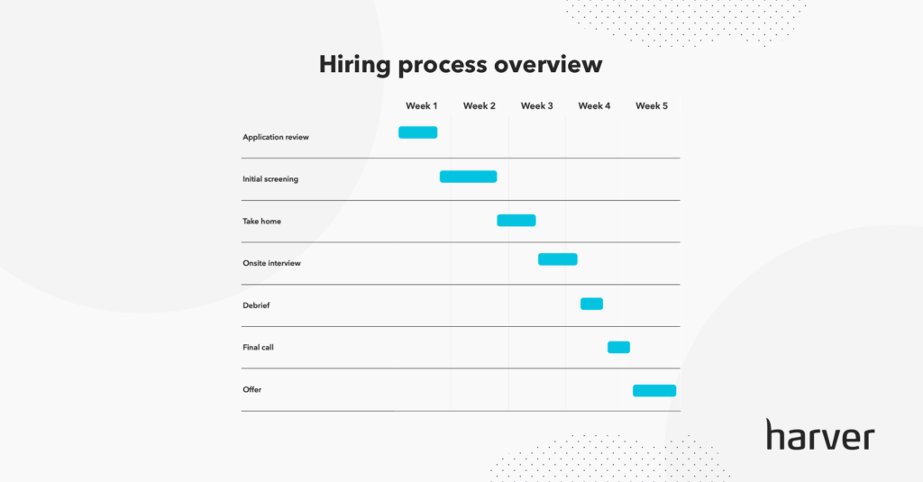 Hiring process timeline overview